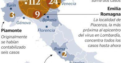 Пета жертва на коронавируса в Италия 219 са инфектираните с Covid – 19 на Ботуша Коронавирусът взе пета жертва в Италия. 219 са инфектираните с Covid – 19 на Ботуша към обяд на 24 февруари, откогато са последните данни. Тази информация даде в понеделник началникът на Департамента по гражданска защита на страната Анджело Борели, цитиран от ТАСС. Следвай ме - Здраве