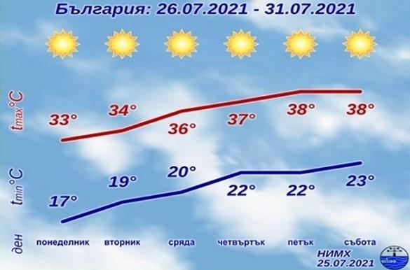Времето: Пак горещини, 34 и 39 градуса в сряда В понеделник ще е слънчево, по морето и в планините - слаб вятър. Следвай ме - Общество